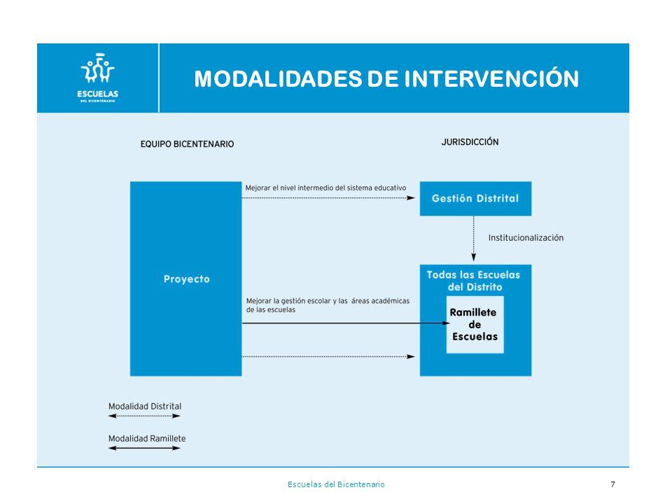 MODALIDADES DE INTERVENCIÓN