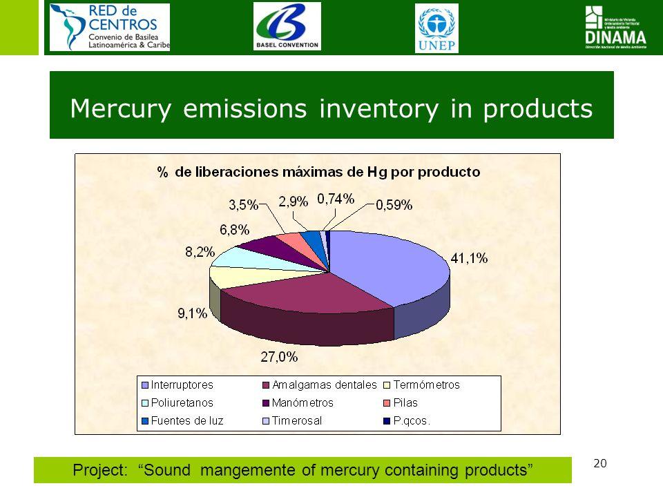 Inventario de emisiones en productos