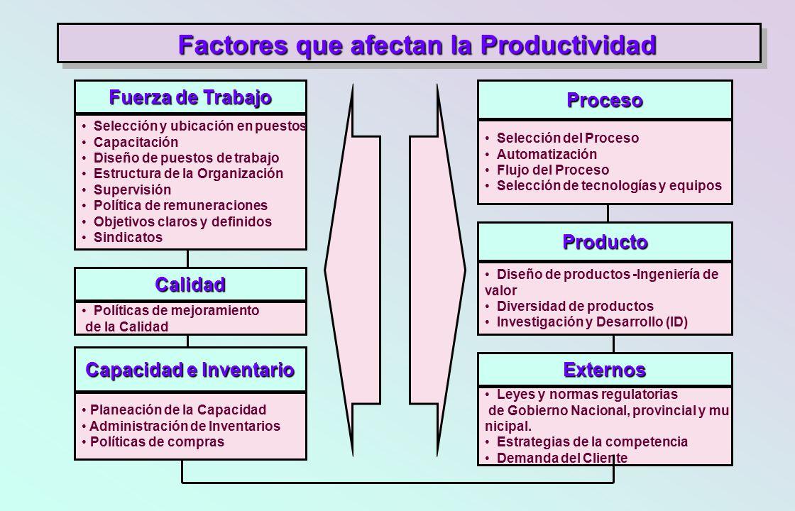 Factores que afectan la Productividad Capacidad e Inventario