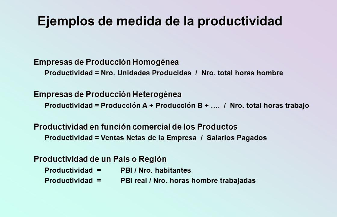 Ejemplos de medida de la productividad