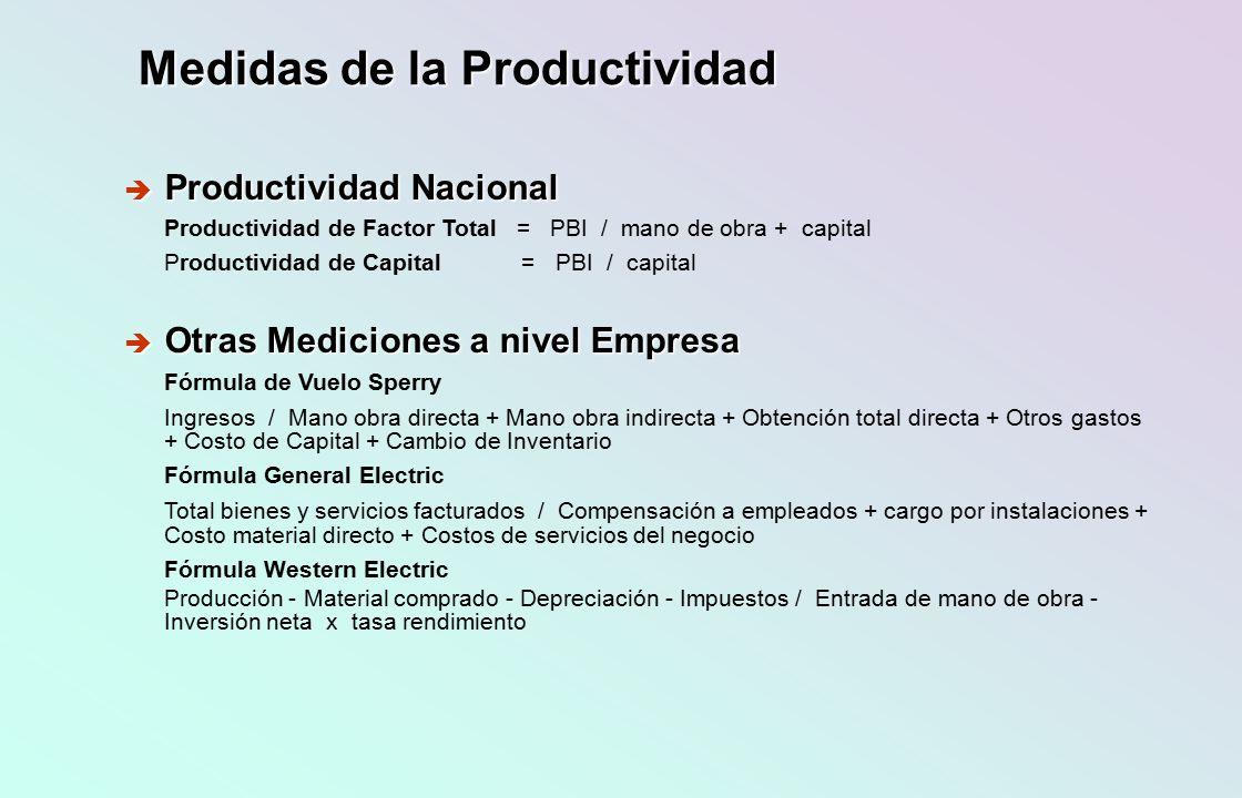 Medidas de la Productividad