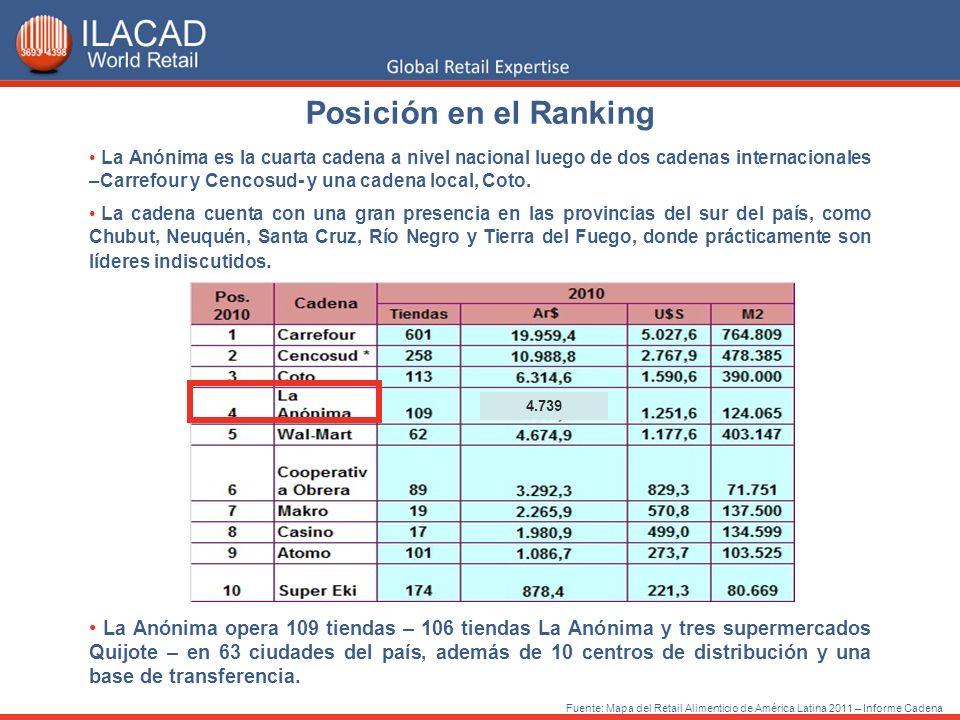 Posición en el Ranking