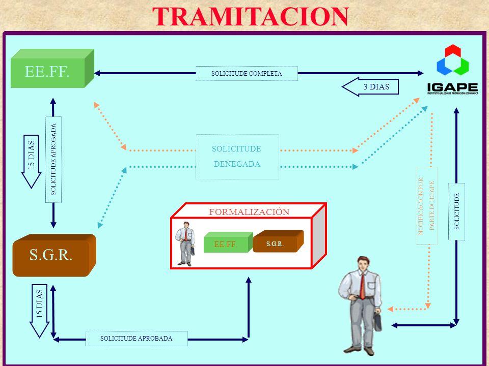 TRAMITACION EE.FF. S.G.R. FORMALIZACIÓN 3 DIAS SOLICITUDE DENEGADA