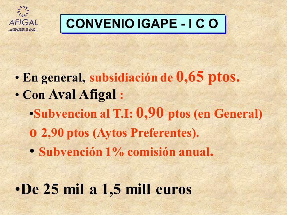 Subvención 1% comisión anual. De 25 mil a 1,5 mill euros