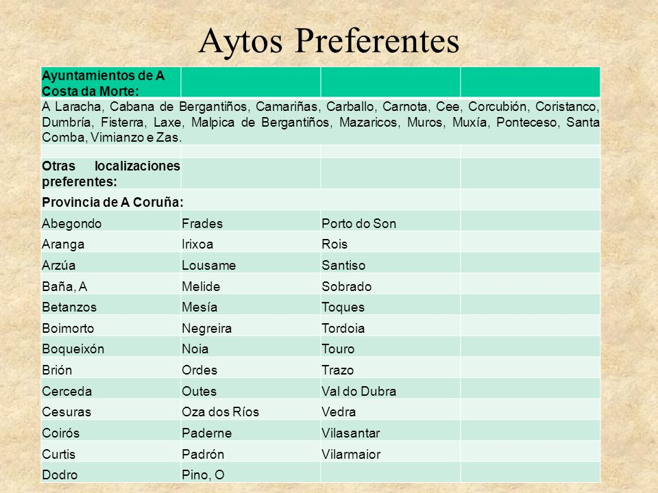 Aytos Preferentes Ayuntamientos de A Costa da Morte: