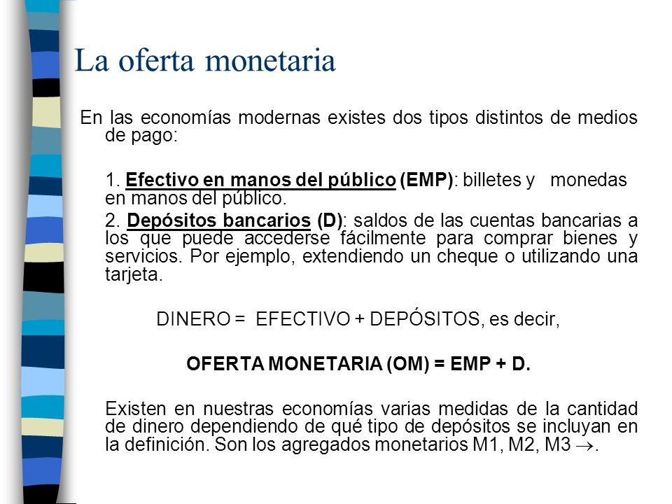 OFERTA MONETARIA (OM) = EMP + D.