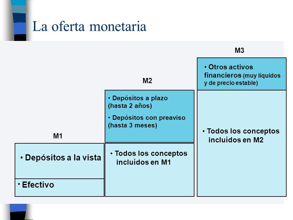 La oferta monetaria Depósitos a la vista incluídos en M2