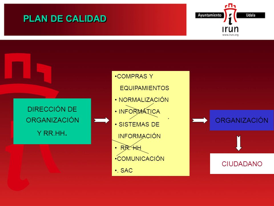 PLAN DE CALIDAD COMPRAS Y EQUIPAMIENTOS NORMALIZACIÓN DIRECCIÓN DE