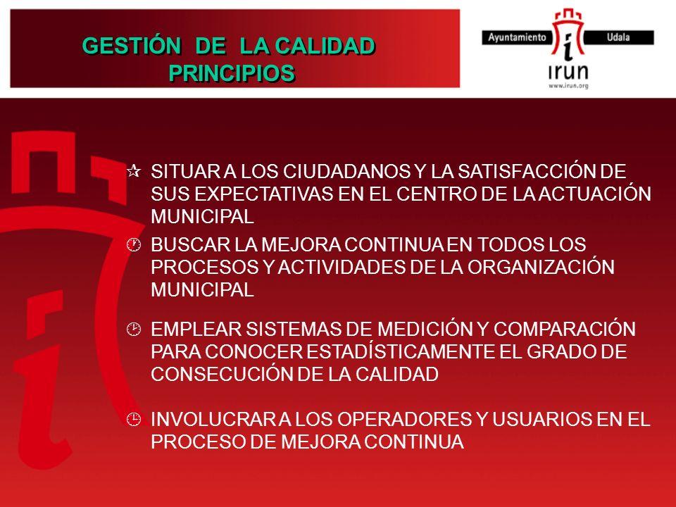 GESTIÓN DE LA CALIDAD PRINCIPIOS