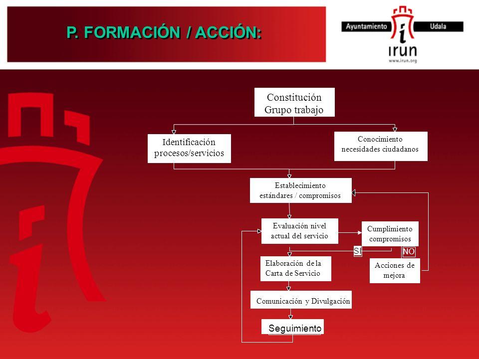 P. FORMACIÓN / ACCIÓN: Constitución Grupo trabajo Identificación