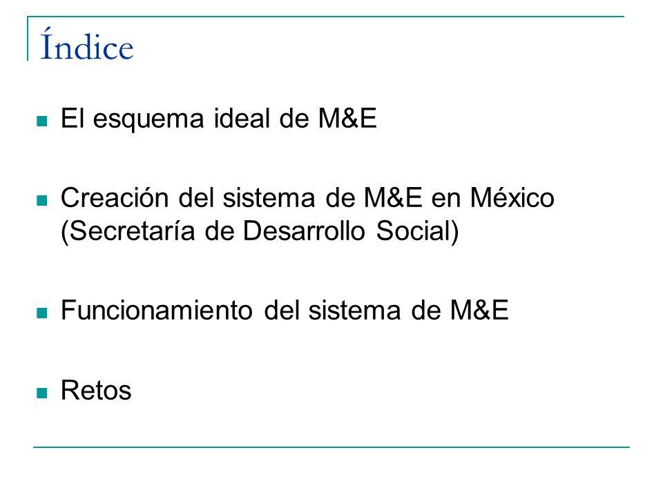 Índice El esquema ideal de M&E