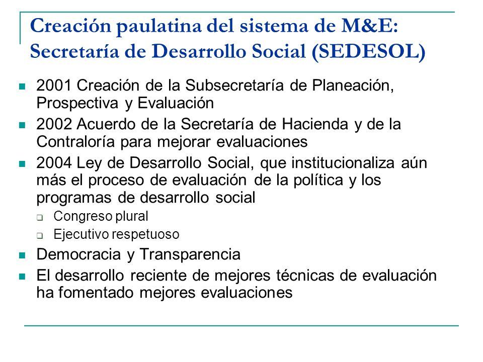 Creación paulatina del sistema de M&E: Secretaría de Desarrollo Social (SEDESOL)