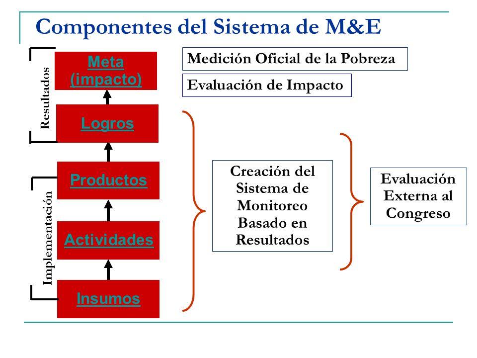 Componentes del Sistema de M&E