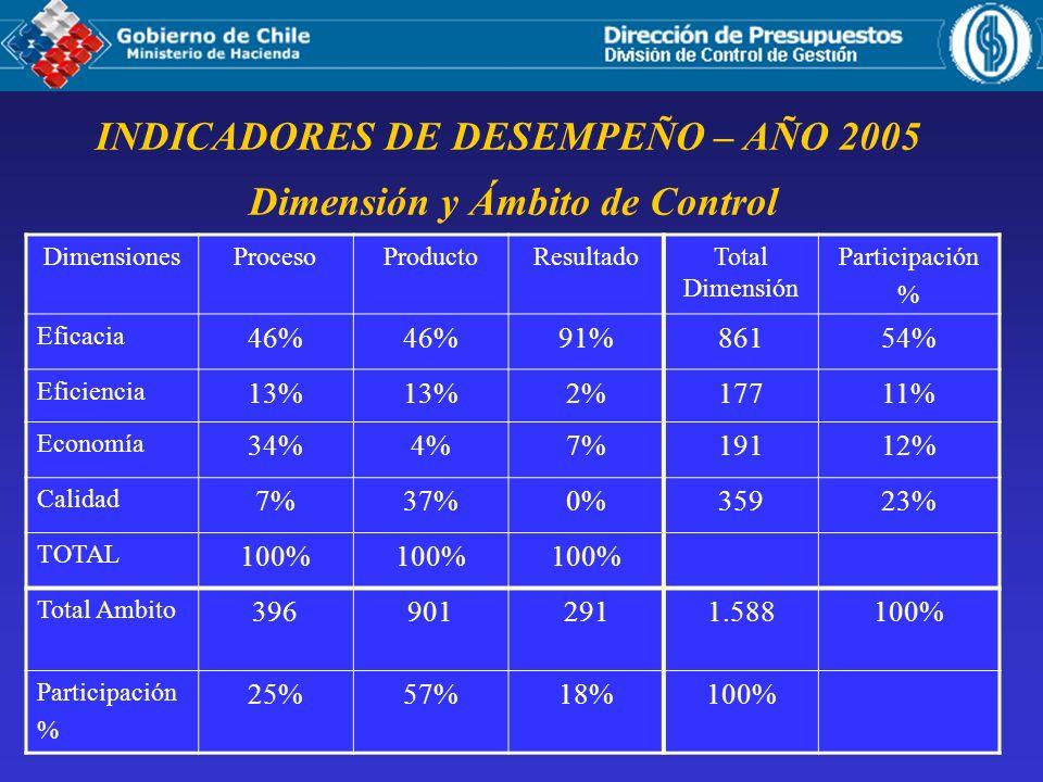 INDICADORES DE DESEMPEÑO – AÑO 2005 Dimensión y Ámbito de Control