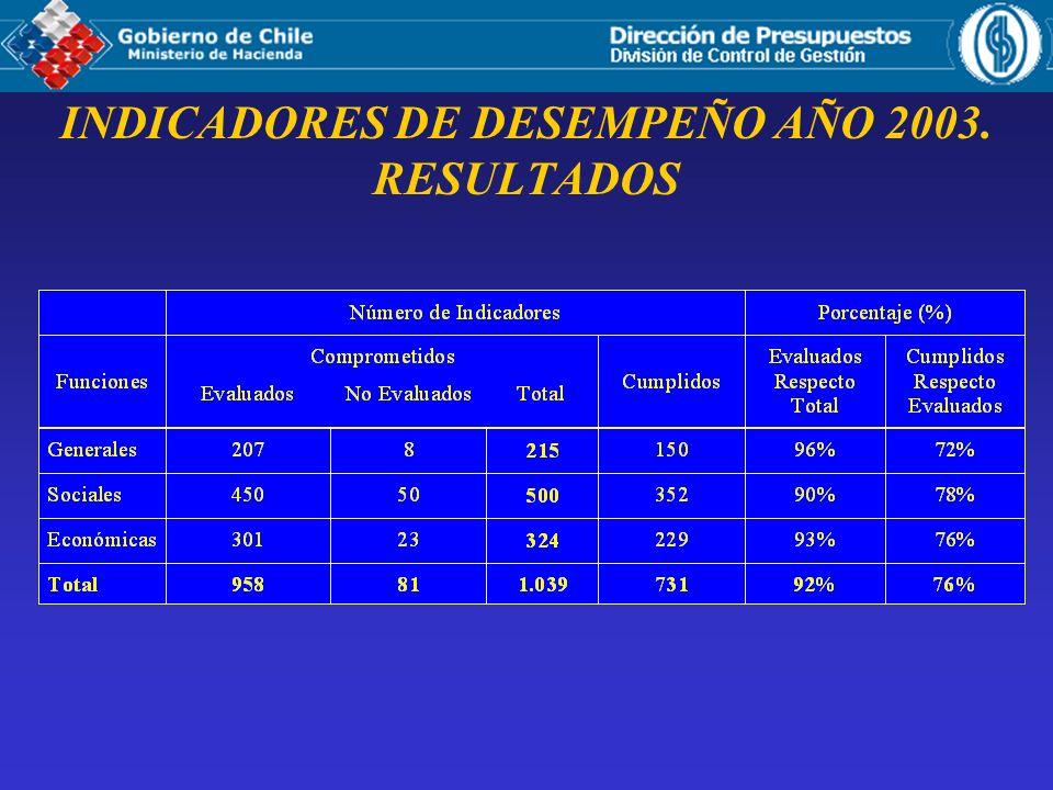 INDICADORES DE DESEMPEÑO AÑO 2003. RESULTADOS