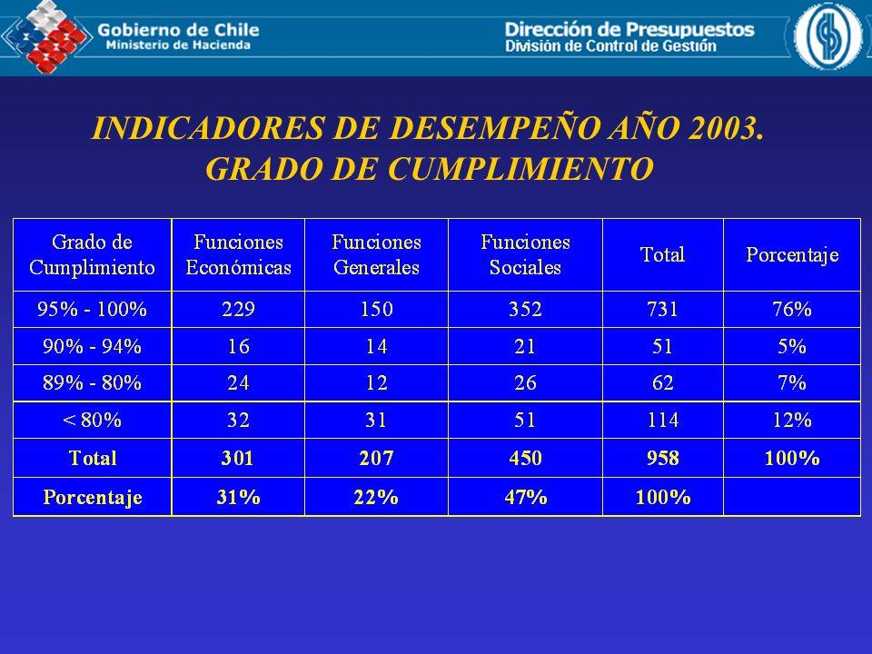 INDICADORES DE DESEMPEÑO AÑO 2003. GRADO DE CUMPLIMIENTO