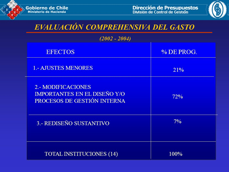 EVALUACIÓN COMPREHENSIVA DEL GASTO