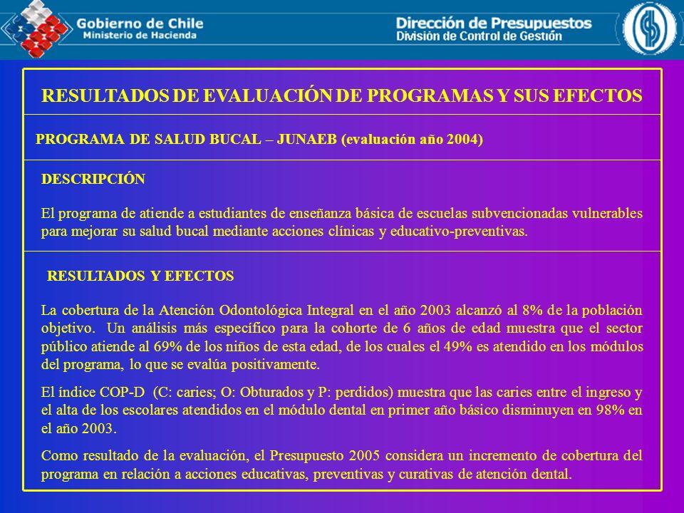 RESULTADOS DE EVALUACIÓN DE PROGRAMAS Y SUS EFECTOS