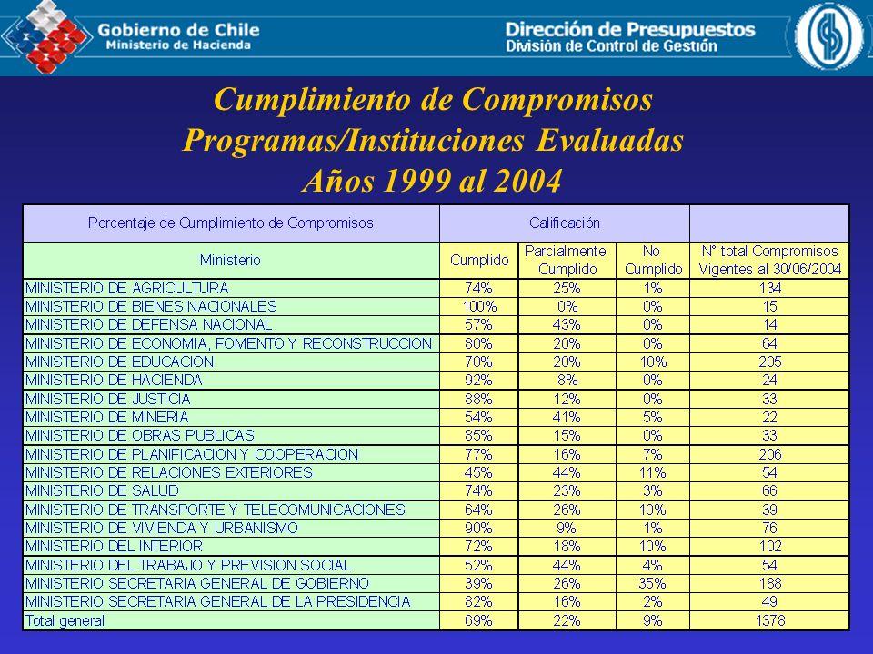 Cumplimiento de Compromisos Programas/Instituciones Evaluadas