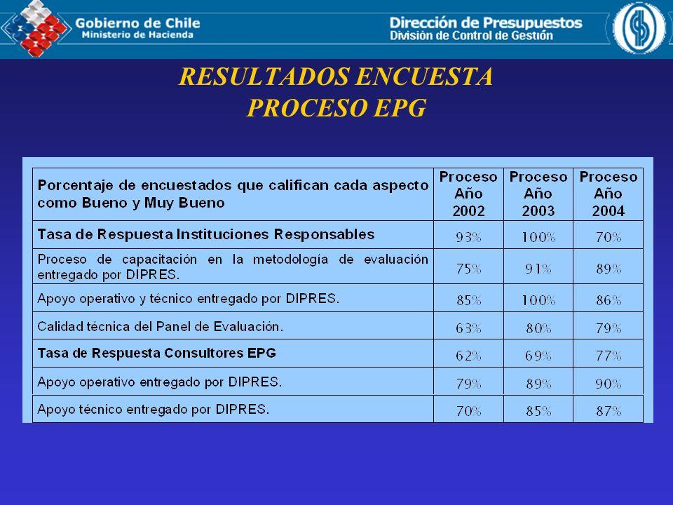 RESULTADOS ENCUESTA PROCESO EPG