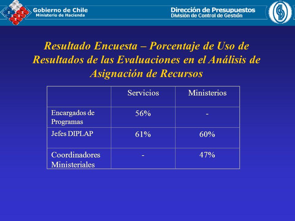 Resultado Encuesta – Porcentaje de Uso de Resultados de las Evaluaciones en el Análisis de Asignación de Recursos