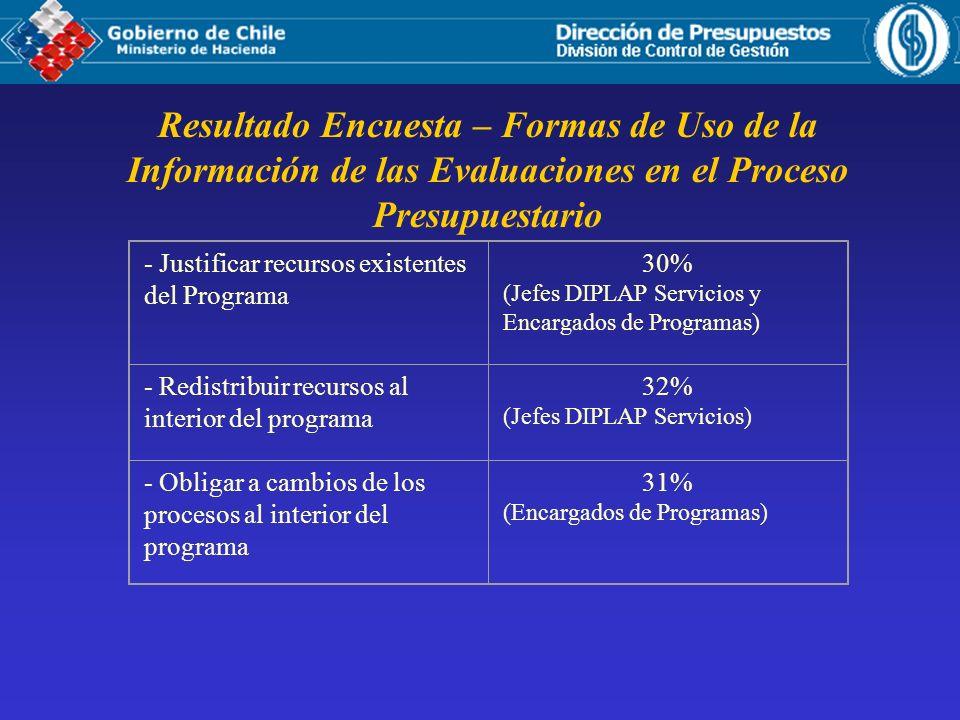 Resultado Encuesta – Formas de Uso de la Información de las Evaluaciones en el Proceso Presupuestario