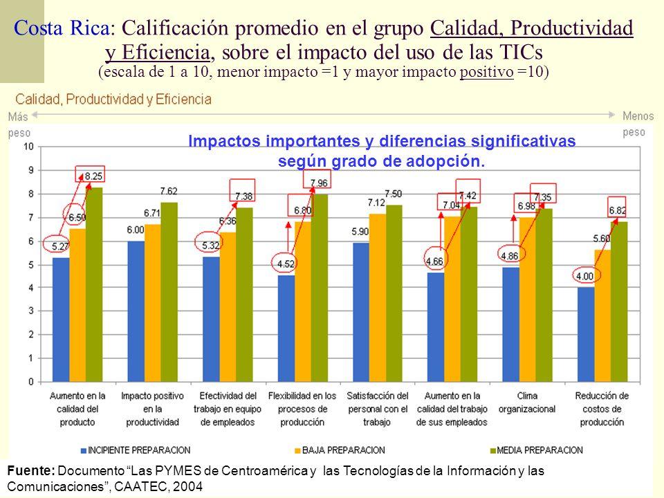Costa Rica: Calificación promedio en el grupo Calidad, Productividad y Eficiencia, sobre el impacto del uso de las TICs (escala de 1 a 10, menor impacto =1 y mayor impacto positivo =10)
