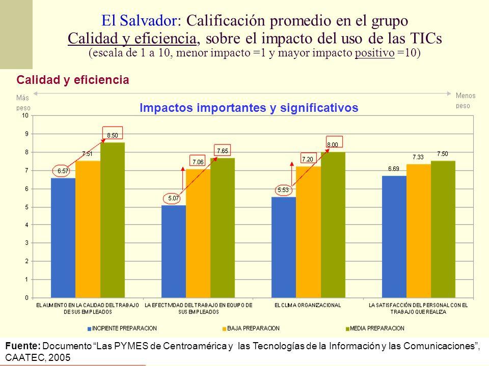 El Salvador: Calificación promedio en el grupo Calidad y eficiencia, sobre el impacto del uso de las TICs (escala de 1 a 10, menor impacto =1 y mayor impacto positivo =10)