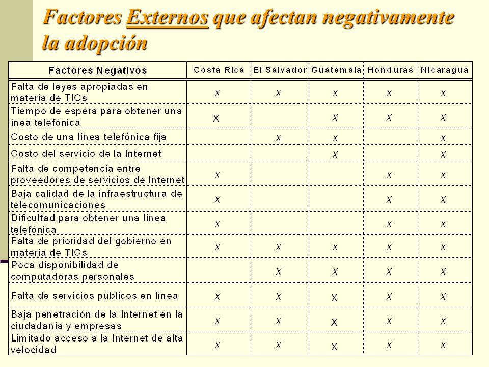 Factores Externos que afectan negativamente la adopción