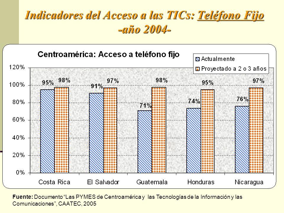 Indicadores del Acceso a las TICs: Teléfono Fijo -año 2004-