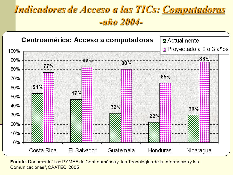Indicadores de Acceso a las TICs: Computadoras -año 2004-