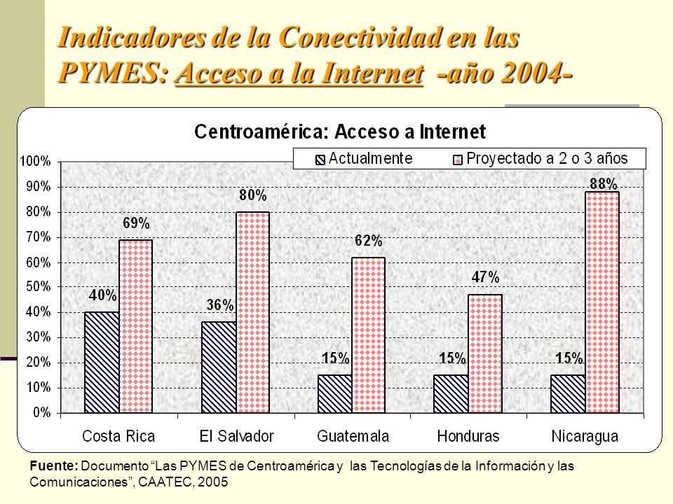 Indicadores de la Conectividad en las PYMES: Acceso a la Internet -año 2004-