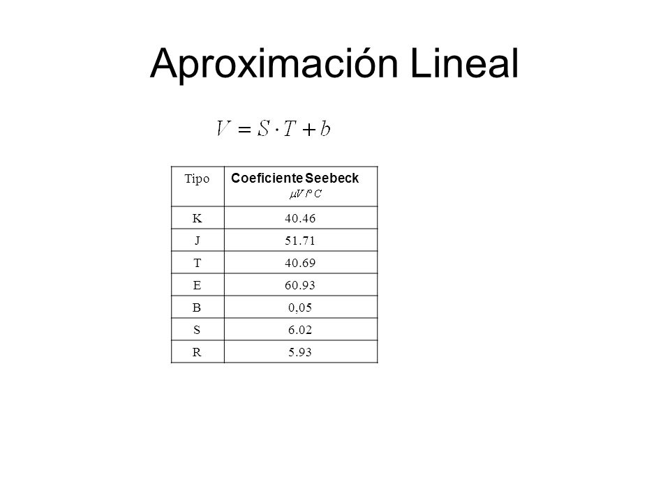 Aproximación Lineal Tipo Coeficiente Seebeck K 40.46 J 51.71 T 40.69 E
