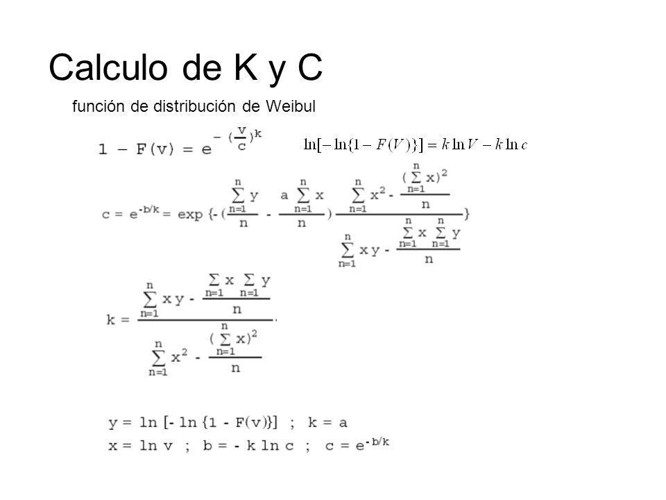 Calculo de K y C función de distribución de Weibul