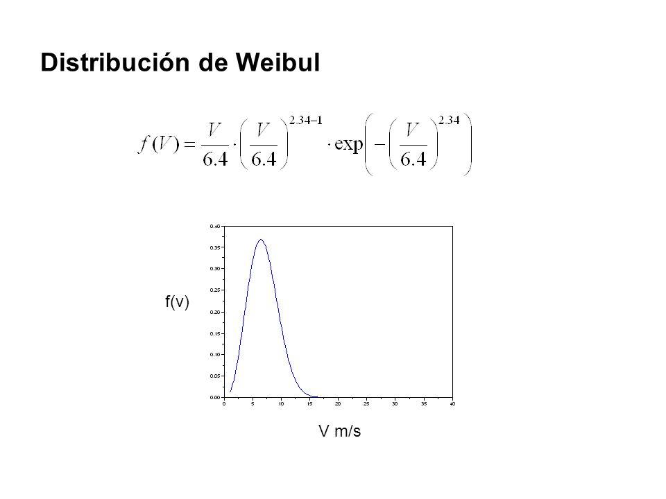 Distribución de Weibul