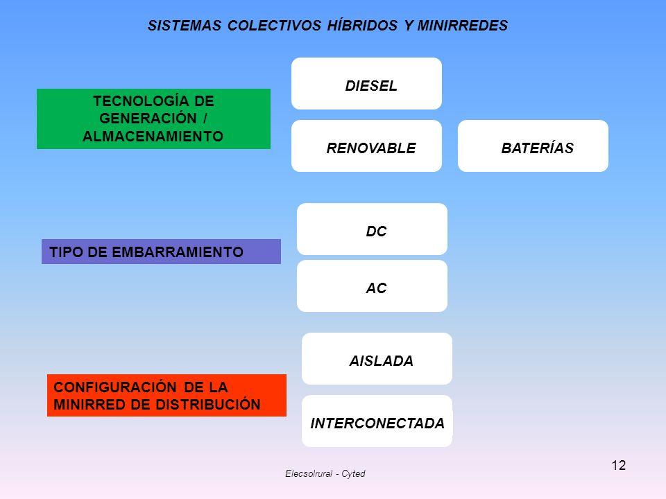 SISTEMAS COLECTIVOS HÍBRIDOS Y MINIRREDES