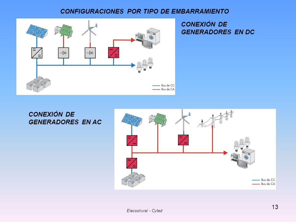 CONFIGURACIONES POR TIPO DE EMBARRAMIENTO