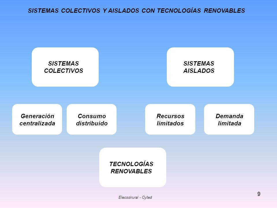 SISTEMAS COLECTIVOS Y AISLADOS CON TECNOLOGÍAS RENOVABLES