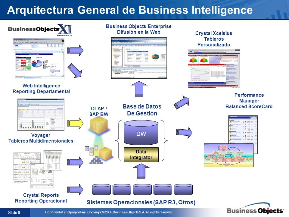 Arquitectura General de Business Intelligence