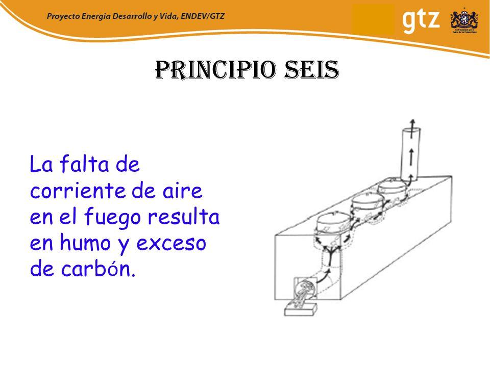 Principio seis La falta de corriente de aire en el fuego resulta en humo y exceso de carbón.