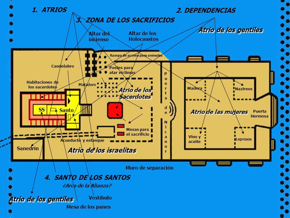 3. ZONA DE LOS SACRIFICIOS