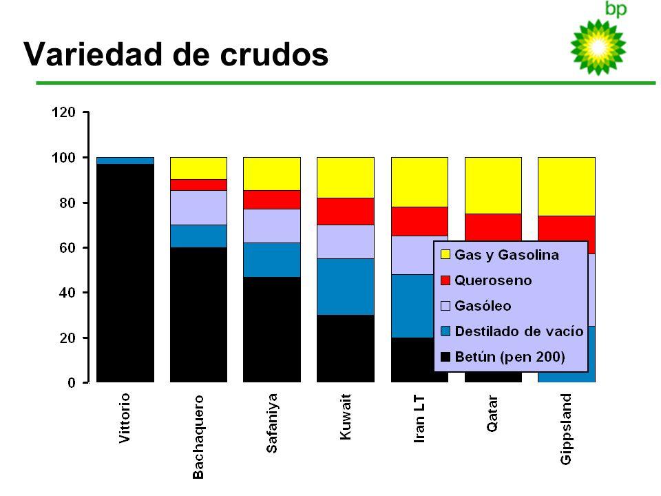 Variedad de crudos 10.0 BITUMEN CONTENT OF CRUDES