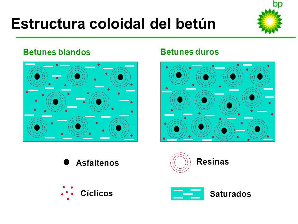 Estructura coloidal del betún