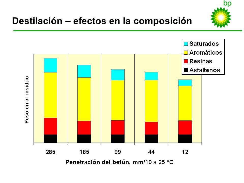 Destilación – efectos en la composición