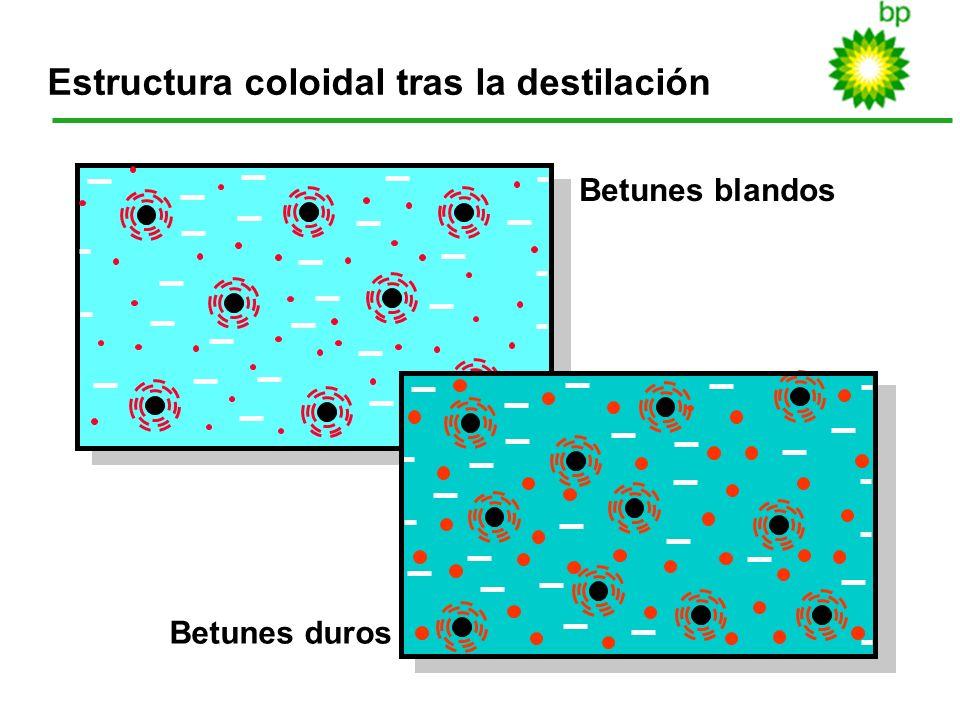 Estructura coloidal tras la destilación