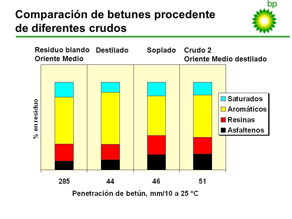 Comparación de betunes procedente de diferentes crudos