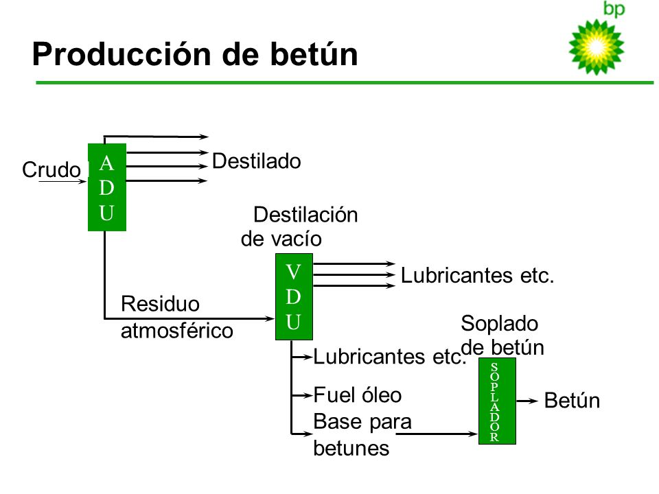 Producción de betún Atmospheric distillation Destilado A Crudoil D U