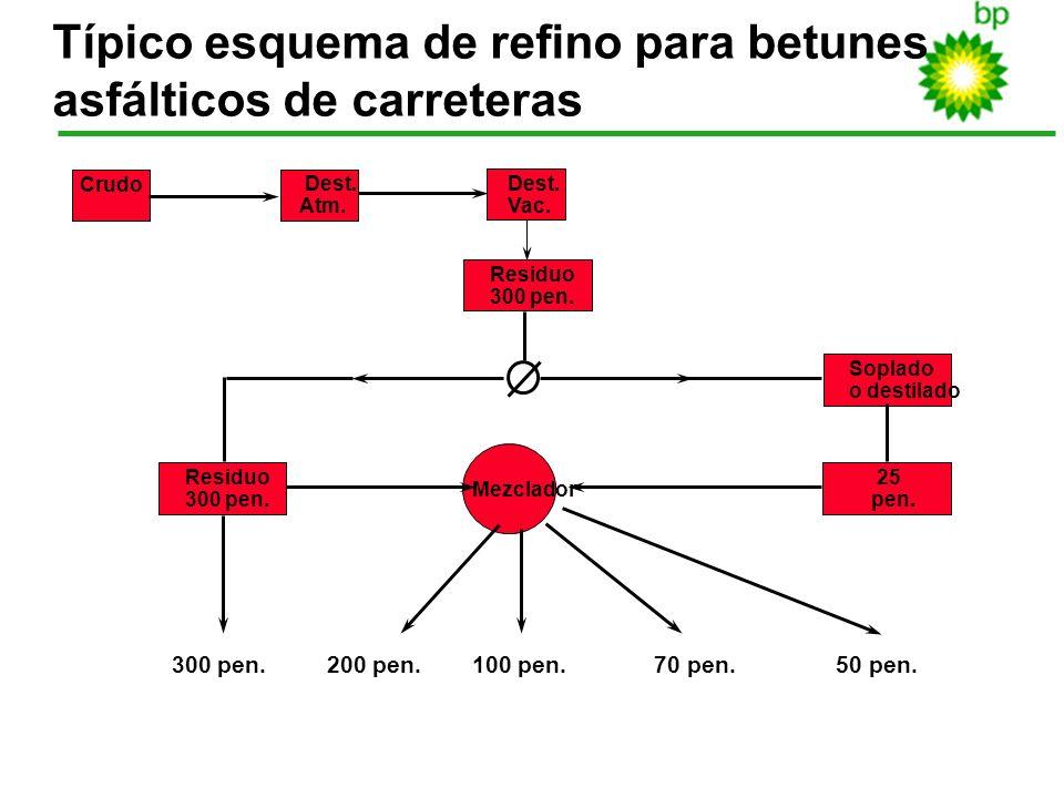 Típico esquema de refino para betunes asfálticos de carreteras