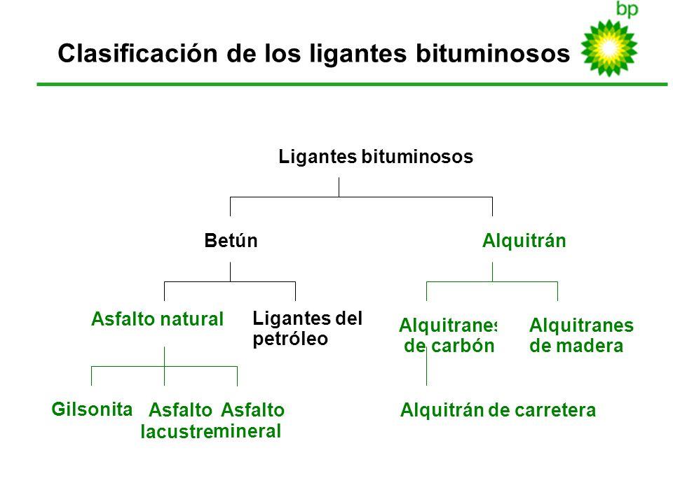 Clasificación de los ligantes bituminosos