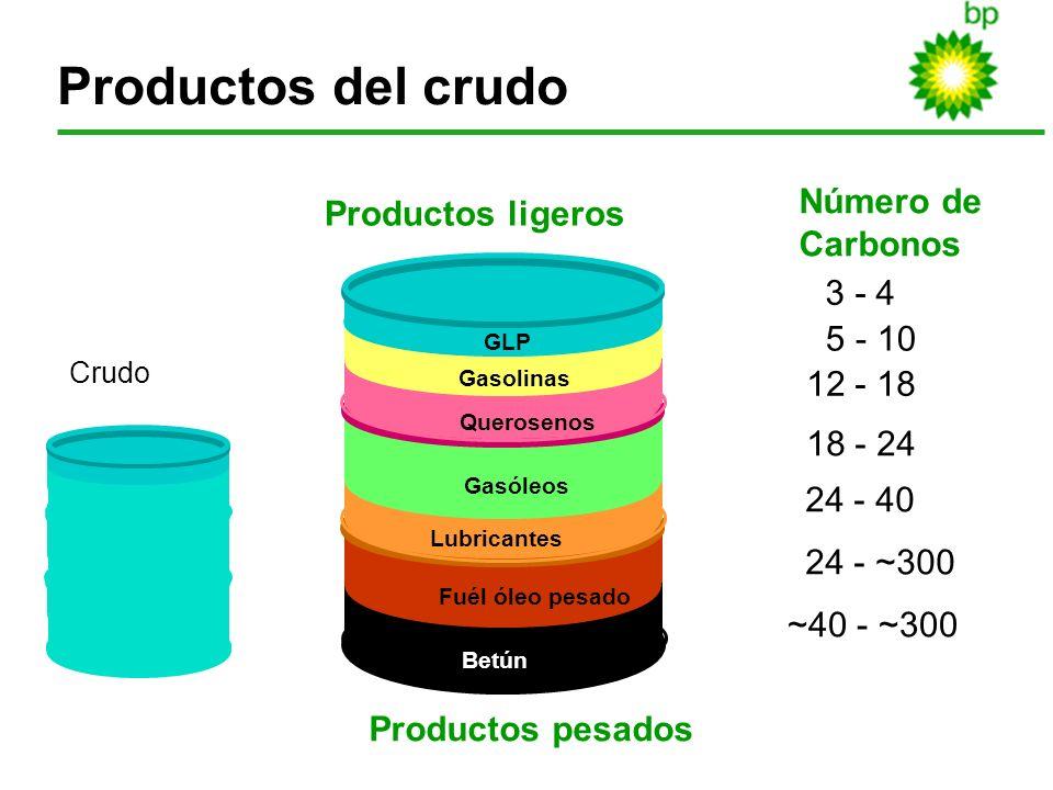 Productos del crudo Número de Productos ligeros Carbonos 3 - 4 5 - 10